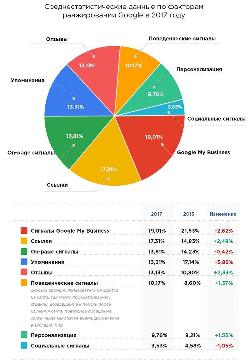 Среднестатистические данные по факторам ранжирования Google 2017