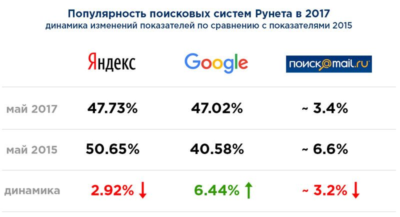 Популярность поисковых систем Рунета 2017