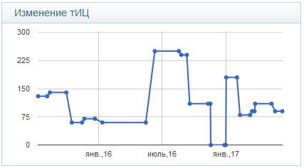 Изменение ТИЦ сайта на графике в Миралинкс